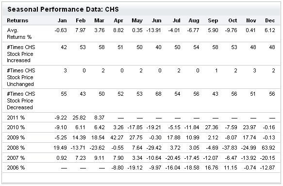 Chicos CHS Seasonal Performance Historical Market Data