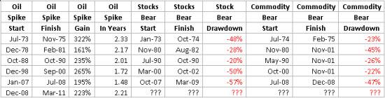 Oil Commodity Bear Markets