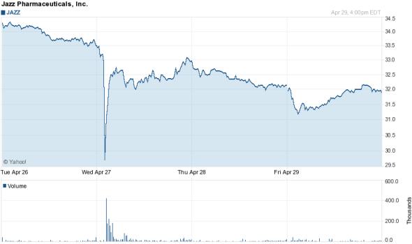 Jazz Pharmaceuticals Flash Crash Chart