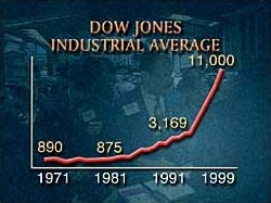 Dow Jones Industrials All-Time Highs and What Happened Afterwards