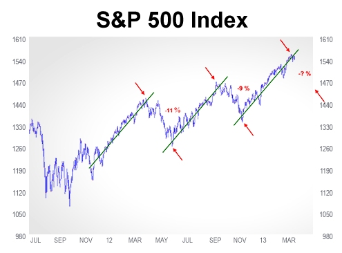 warning-for-stock-market-bulls-technician-calls-for-9-percent-stock-market-correction